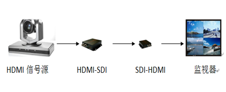 SDI TO HDMI with local SDI转换器